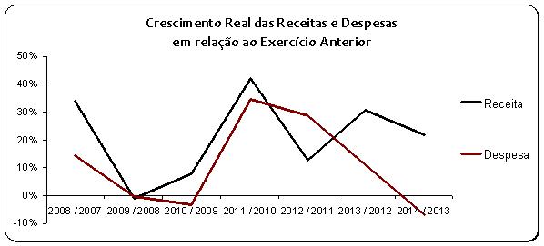Crescimento real de receitas e despesas sobre exercício anterior