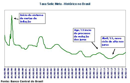 historico taxa selic meta