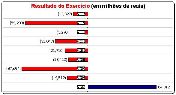 Resultado dos Exercícios em milhões de R$