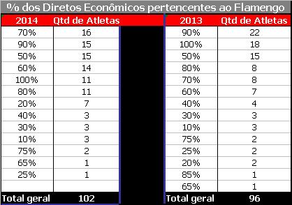 tabela percentual direitos economicos