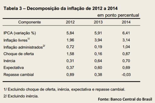decomposição da inflação