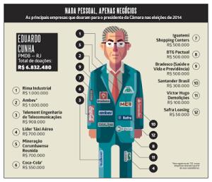 Os negócios que elegeram Eduardo Cunha
